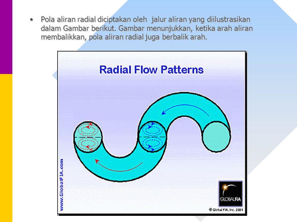 Pola aliran radial diciptakan oleh jalur aliran yang diilustrasikan dalam Gambar berikut. Gambar menunjukkan, ketika arah aliran membalikkan, pola ali