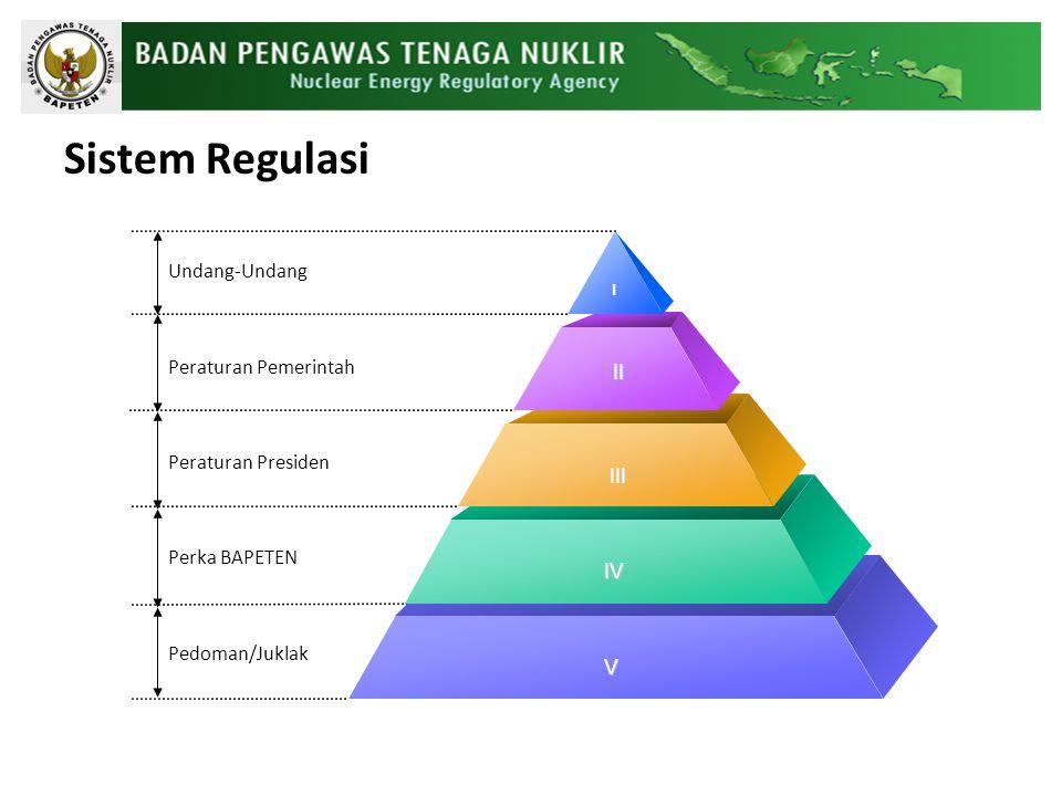 Sistem Regulasi Undang-Undang Peraturan Pemerintah Peraturan Presiden Perka BAPETEN Pedoman/Juklak I III IV V II