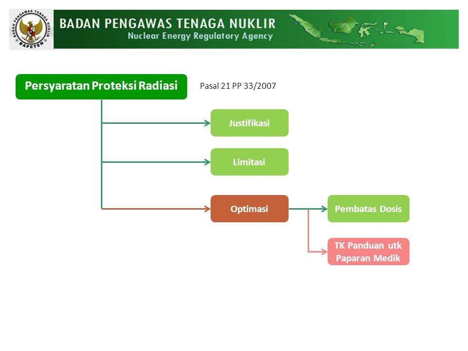 Persyaratan Proteksi Radiasi Justifikasi Limitasi OptimasiPembatas Dosis TK Panduan utk Paparan Medik Pasal 21 PP 33/2007