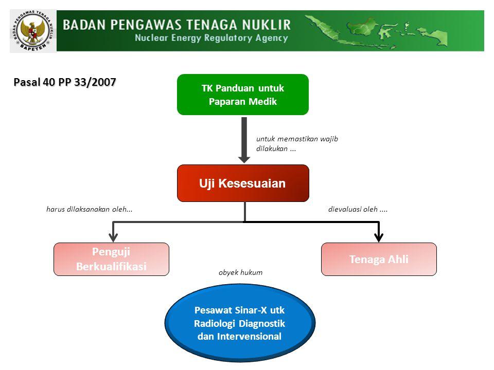 PERALATAN UJI (PASAL 15) Disesuaikan dengan jenis uji : 1.Radiografi Umum 2.Radiografi Mobile 3.Fluoroskopi 4.Mamografi 5.CT-Scan 6.Gigi Terkalibrasi di fasilitas atau laboratorium kalibrasi yang terakreditasi serta tertelusur pada Standar Nasional Indonesia (SNI) atau standar internasional lain.