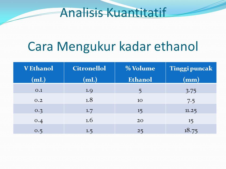 Analisis Kuantitatif Cara Mengukur kadar ethanol V Ethanol (mL) Citronellol (mL) % Volume Ethanol Tinggi puncak (mm) 0.11.953.75 0.21.8107.5 0.31.71511.25 0.41.62015 0.51.52518.75