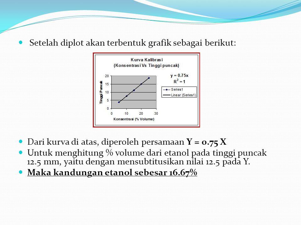 Setelah diplot akan terbentuk grafik sebagai berikut: Dari kurva di atas, diperoleh persamaan Y = 0.75 X Untuk menghitung % volume dari etanol pada tinggi puncak 12.5 mm, yaitu dengan mensubtitusikan nilai 12.5 pada Y.