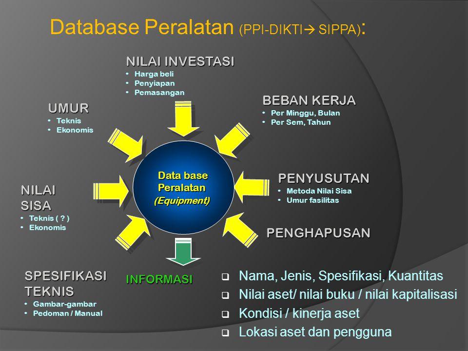 Data base Peralatan(Equipment) NILAI INVESTASI Harga beli Penyiapan Pemasangan PENYUSUTAN Metoda Nilai Sisa Umur fasilitas UMUR Teknis Ekonomis BEBAN