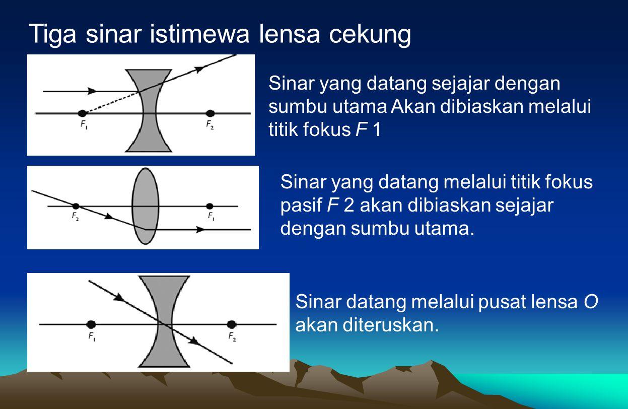 Tiga sinar istimewa lensa cekung Sinar yang datang sejajar dengan sumbu utama Akan dibiaskan melalui titik fokus F 1 Sinar yang datang melalui titik f