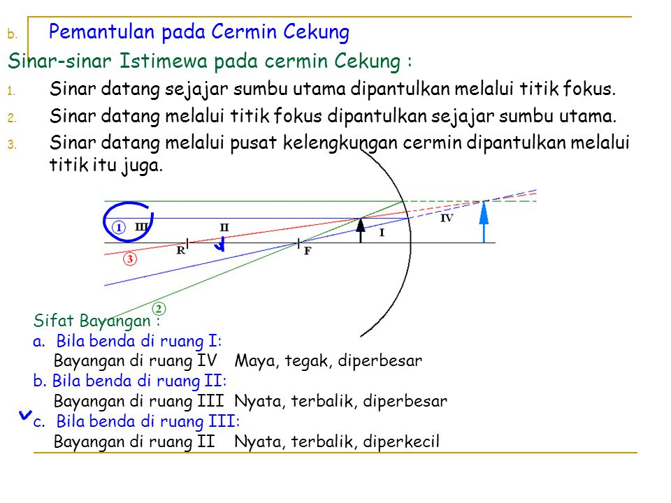 b. Pemantulan pada Cermin Cekung Sinar-sinar Istimewa pada cermin Cekung : 1. Sinar datang sejajar sumbu utama dipantulkan melalui titik fokus. 2. Sin
