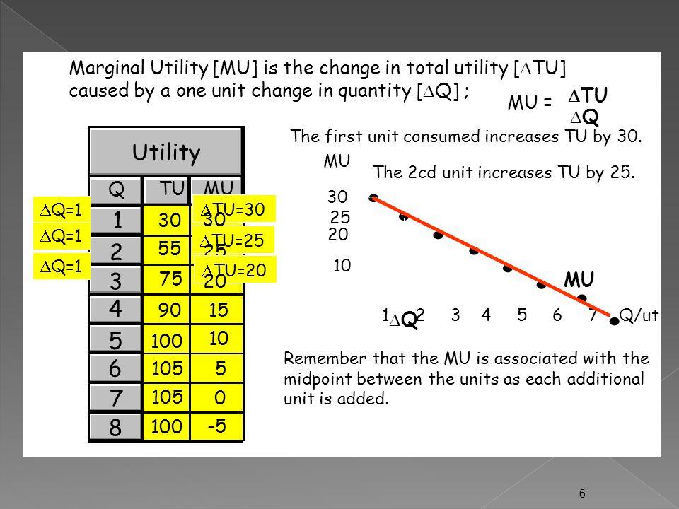  Marginal utility [MU] adalah perubahan total utilitas akibat perubahan 1 unit barang yang dikonsumsi  Ketika total utilitas kenaikannya semakin menurun maka MU akan mengalami penurunan  Ketika TU menurun maka MU akan negatif  Ketika TU maksimum, maka MU = 0 yang biasa disebut sebagai Satiation point atau the point of absolute diminishing utility. 5