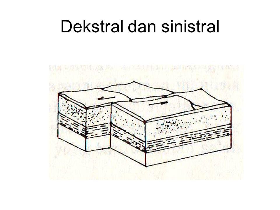 Istilah-istilah dalam patahan Horst: tanah naik/lapisan tanah yang lebih tinggi daripada sekitarnya Graben/slenk: tanah turun/lapisan tanah lebih rend