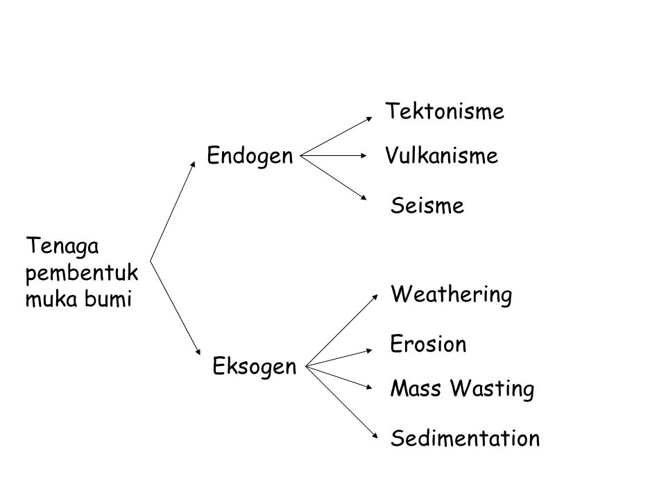 Tenaga pembentuk muka bumi Endogen Eksogen Vulkanisme Tektonisme Seisme Weathering Erosion Mass Wasting Sedimentation