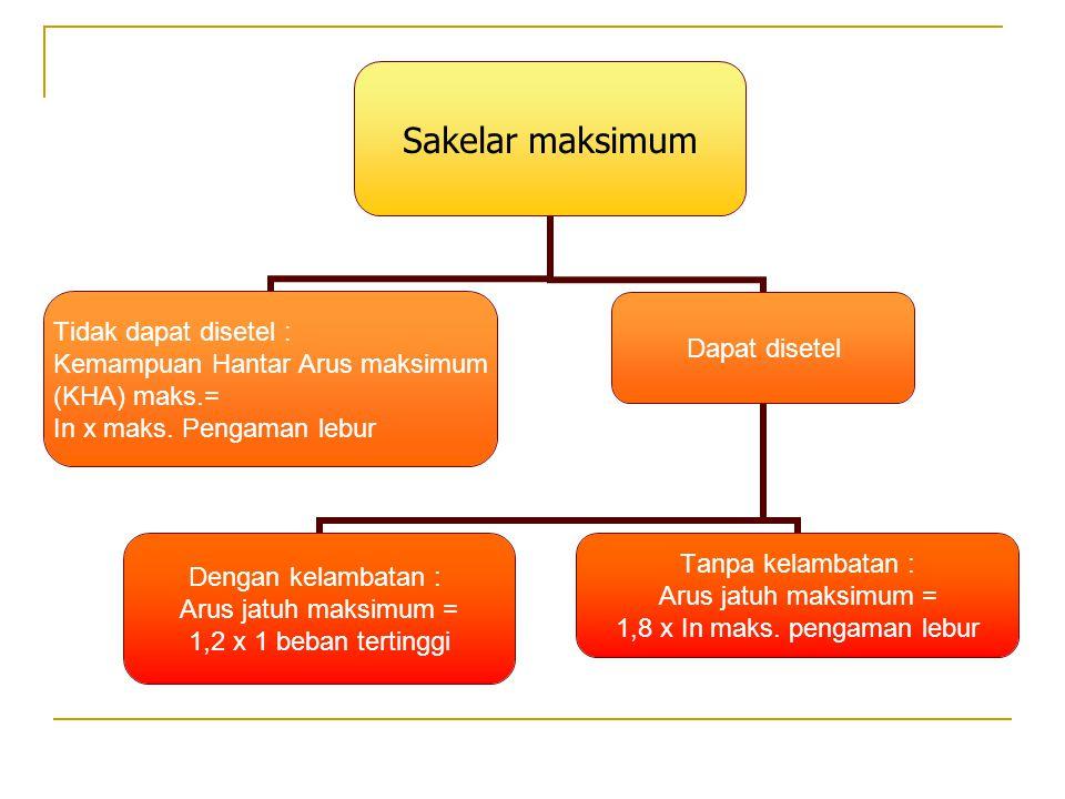 Sakelar maksimum Tidak dapat disetel : Kemampuan Hantar Arus maksimum (KHA) maks.= In x maks. Pengaman lebur Dapat disetel Dengan kelambatan : Arus ja