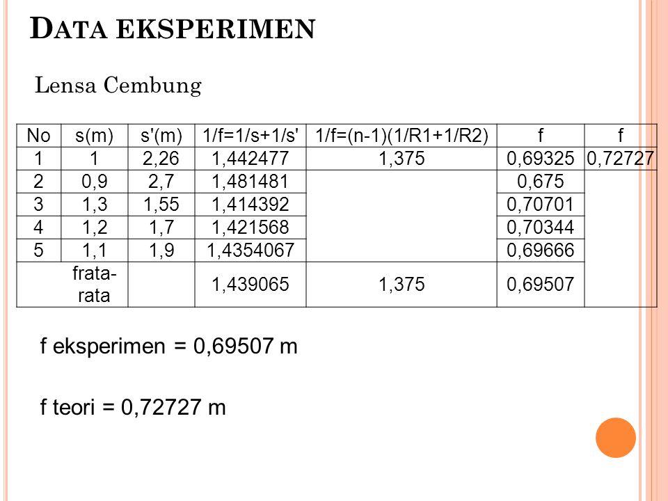 D ATA EKSPERIMEN Nos(m)s'(m)1/f=1/s+1/s'1/f=(n-1)(1/R1+1/R2)ff 112,261,4424771,3750,693250,72727 20,92,71,481481 0,675 31,31,551,414392 0,70701 41,21,