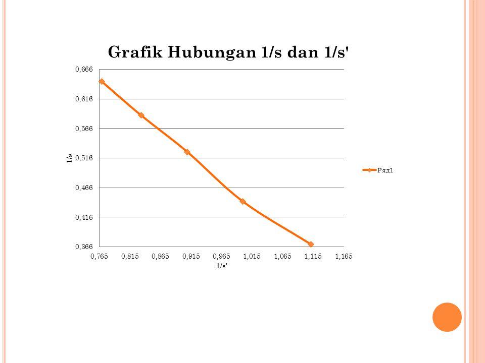 KESIMPULAN Berdasarkan hasil eksperimen didapatkan hasil f eksperimen = 0,69507 m.