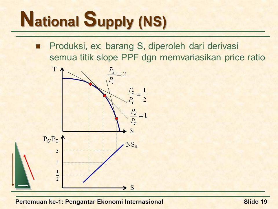 Pertemuan ke-1: Pengantar Ekonomi InternasionalSlide 19 N ational S upply (NS) Produksi, ex: barang S, diperoleh dari derivasi semua titik slope PPF dgn memvariasikan price ratio T S P S /P T S NS S
