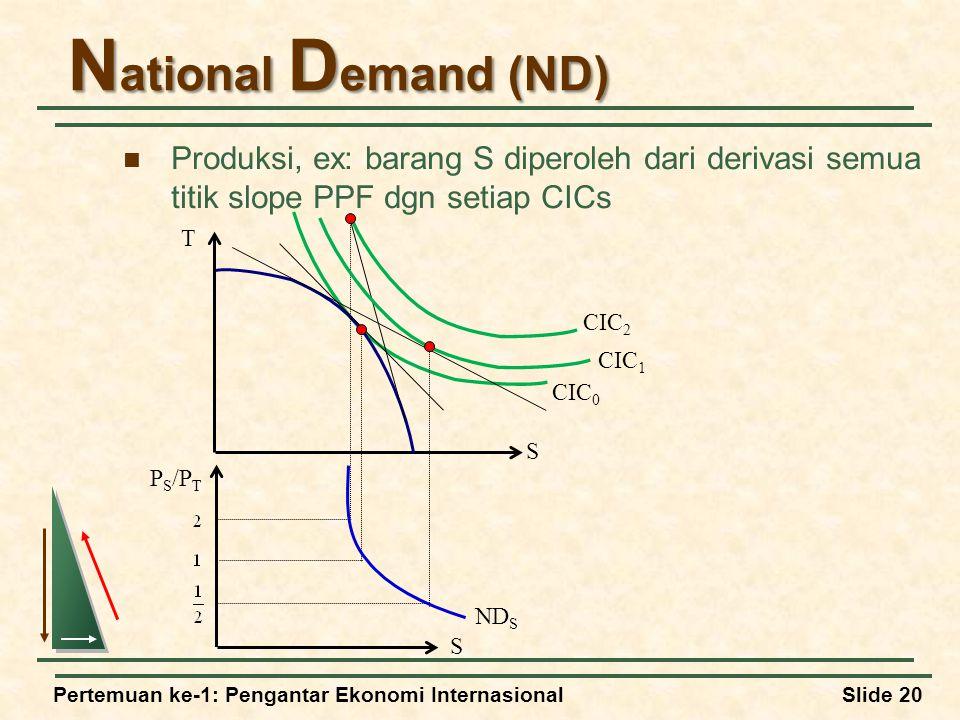 Pertemuan ke-1: Pengantar Ekonomi InternasionalSlide 20 N ational D emand (ND) Produksi, ex: barang S diperoleh dari derivasi semua titik slope PPF dgn setiap CICs T S P S /P T S ND S CIC 0 CIC 1 CIC 2