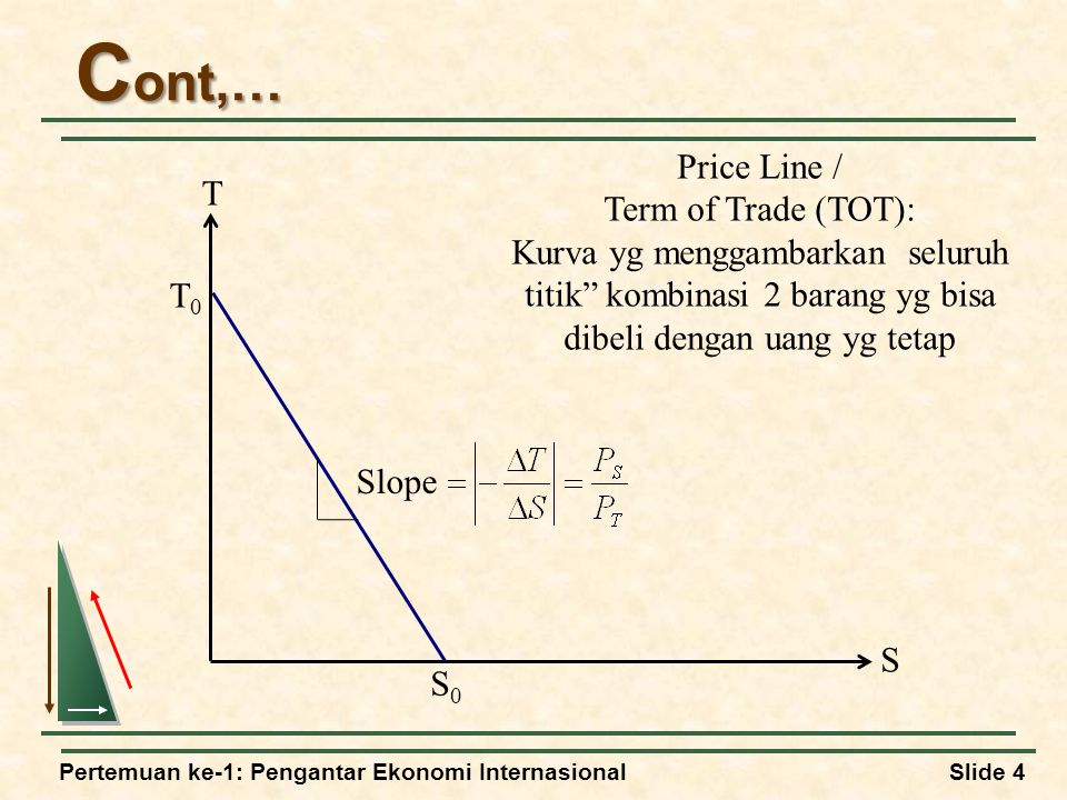 Pertemuan ke-1: Pengantar Ekonomi InternasionalSlide 4 C ont,… Price Line / Term of Trade (TOT): Kurva yg menggambarkan seluruh titik kombinasi 2 barang yg bisa dibeli dengan uang yg tetap Slope T S S0S0 T0T0