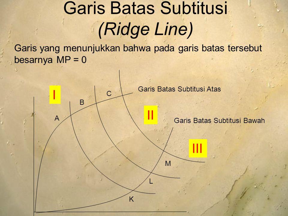 Garis Batas Subtitusi (Ridge Line) A B C K L M I II III Garis Batas Subtitusi Atas Garis Batas Subtitusi Bawah Garis yang menunjukkan bahwa pada garis