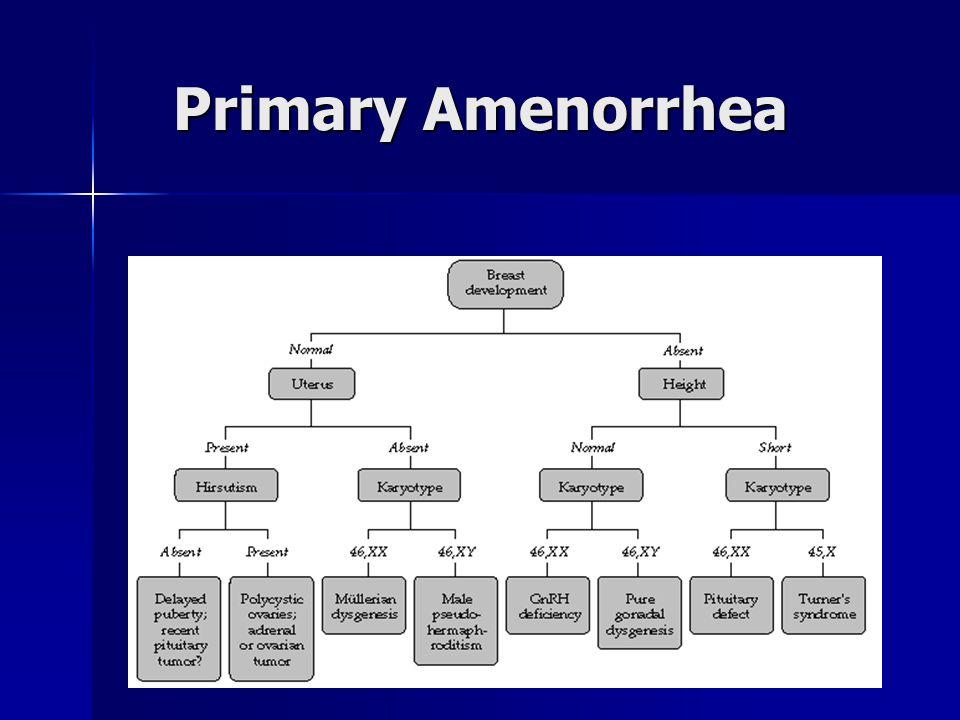Primary Amenorrhea Primary Amenorrhea