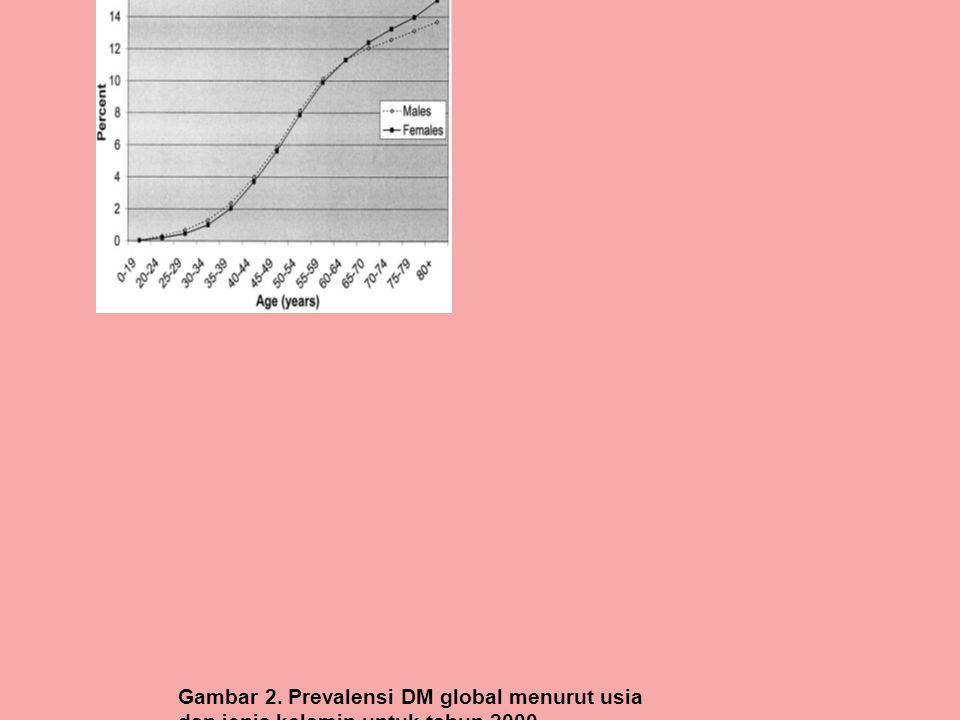 Gambar 2. Prevalensi DM global menurut usia dan jenis kelamin untuk tahun 2000