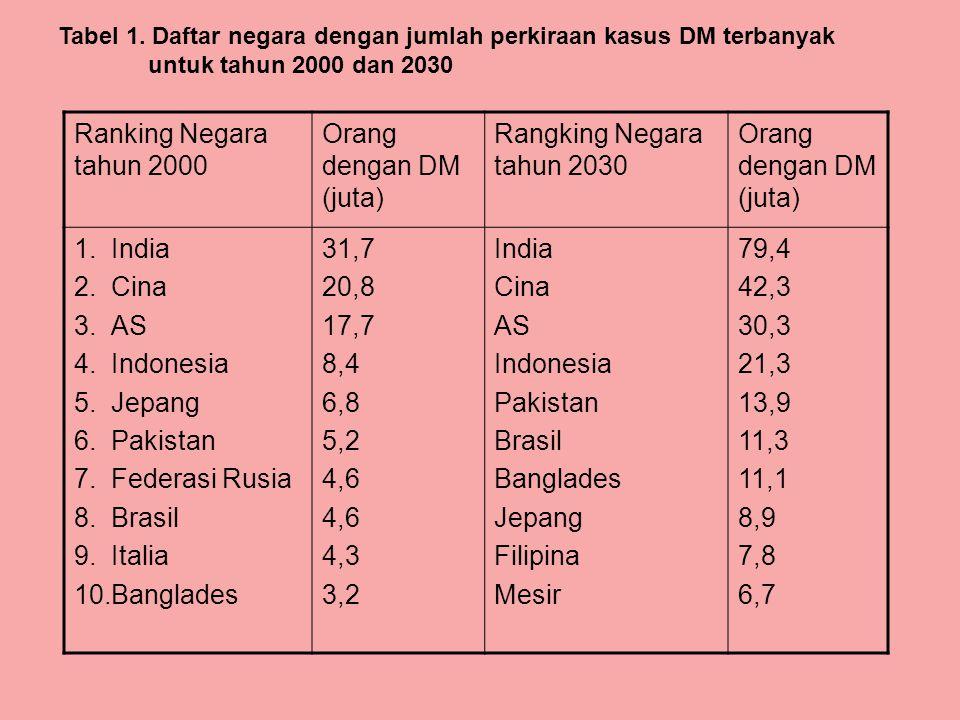 Ranking Negara tahun 2000 Orang dengan DM (juta) Rangking Negara tahun 2030 Orang dengan DM (juta) 1.India 2.Cina 3.AS 4.Indonesia 5.Jepang 6.Pakistan