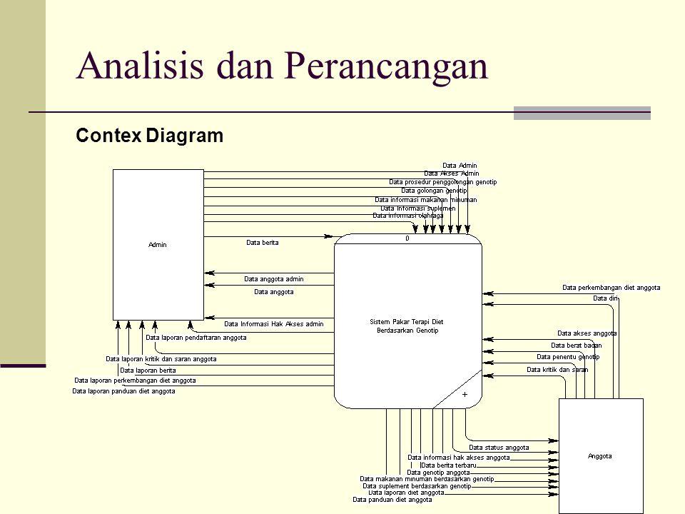 Analisis dan Perancangan Contex Diagram Dari gambar sebelumnya dijelaskan bahwa Admin sebagai pengelola data pengetahuan yang nantinya digunakan dalam perancangan sistem.