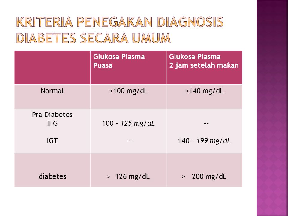 Glukosa Plasma Puasa Glukosa Plasma 2 jam setelah makan Normal<100 mg/dL<140 mg/dL Pra Diabetes IFG IGT 100 – 125 mg/dL –– 140 – 199 mg/dL diabetes> 1
