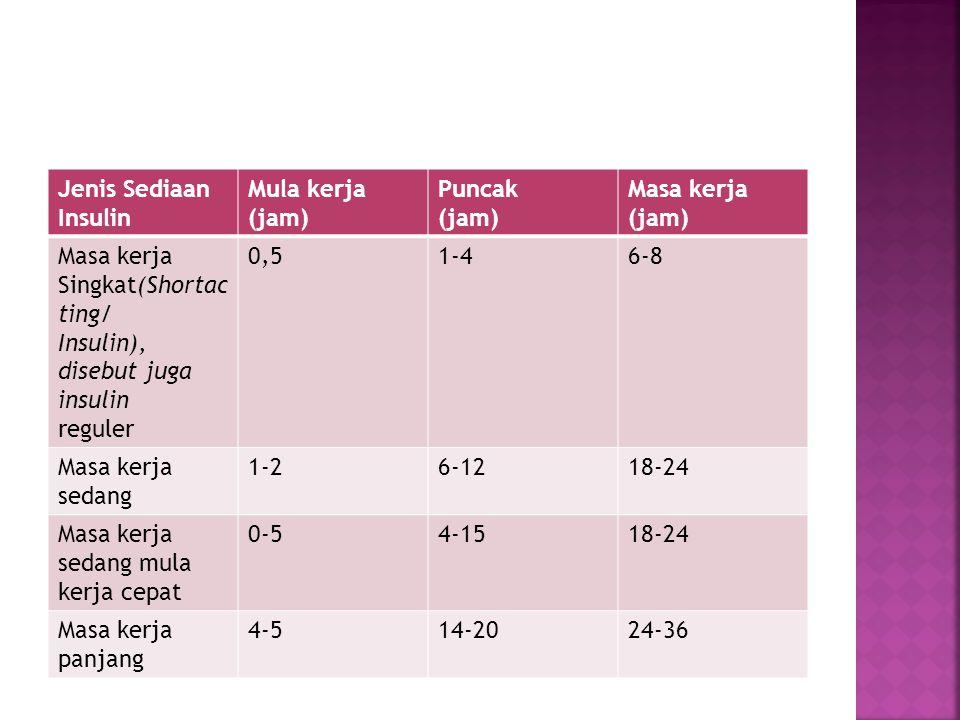 Jenis Sediaan Insulin Mula kerja (jam) Puncak (jam) Masa kerja (jam) Masa kerja Singkat(Shortac ting/ Insulin), disebut juga insulin reguler 0,51-46-8