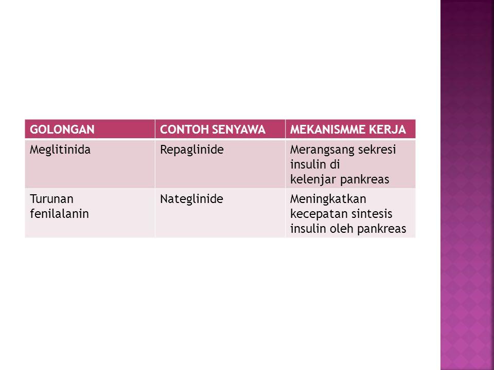 GOLONGANCONTOH SENYAWAMEKANISMME KERJA MeglitinidaRepaglinideMerangsang sekresi insulin di kelenjar pankreas Turunan fenilalanin NateglinideMeningkatk