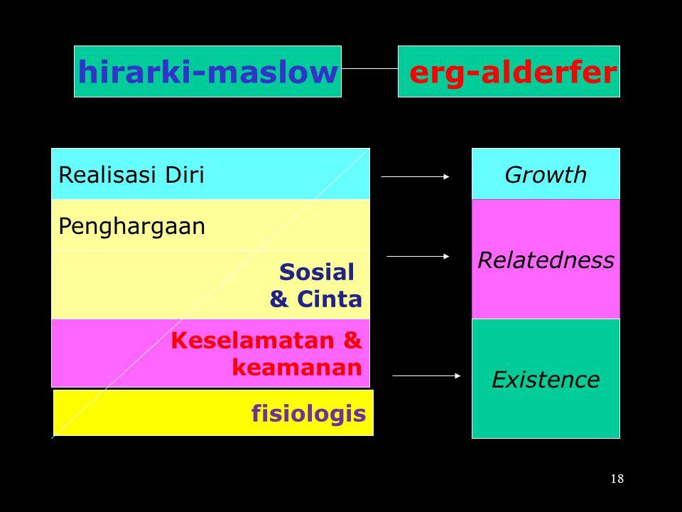 hirarki-maslow erg-alderfer Realisasi DiriGrowth Penghargaan Sosial & Cinta Keselamatan & keamanan fisiologis Relatedness Existence 18