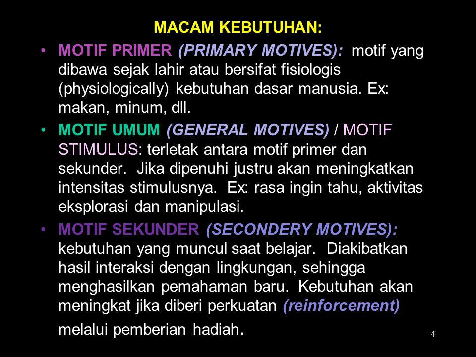 MACAM KEBUTUHAN: MOTIF PRIMER (PRIMARY MOTIVES): motif yang dibawa sejak lahir atau bersifat fisiologis (physiologically) kebutuhan dasar manusia. Ex: