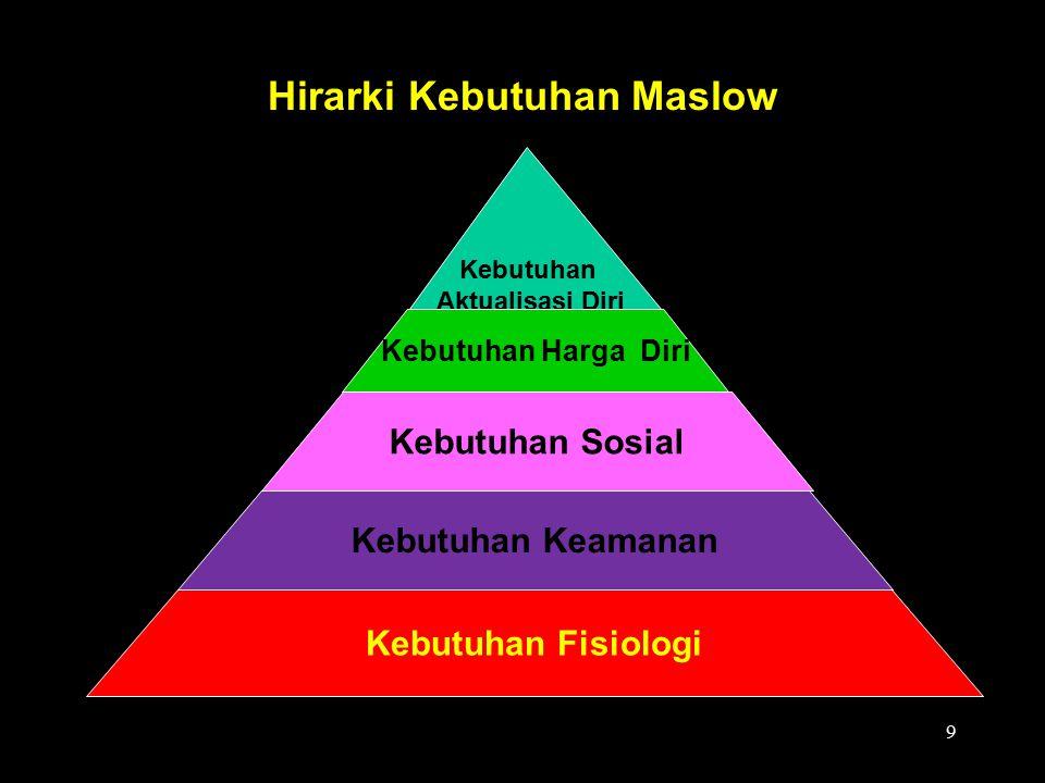  Lima Tingkat Kebutuhan Maslow: –Kebutuhan Fisik Makanan, minuman, tempat tinggal, dan kebutuhan fisik lainnya.