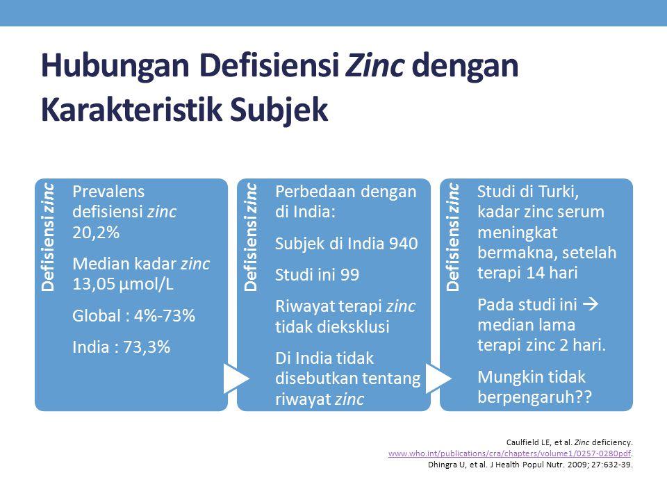 Hubungan Defisiensi Zinc dengan Karakteristik Subjek Defisiensi zinc Prevalens defisiensi zinc 20,2% Median kadar zinc 13,05 µmol/L Global : 4%-73% In