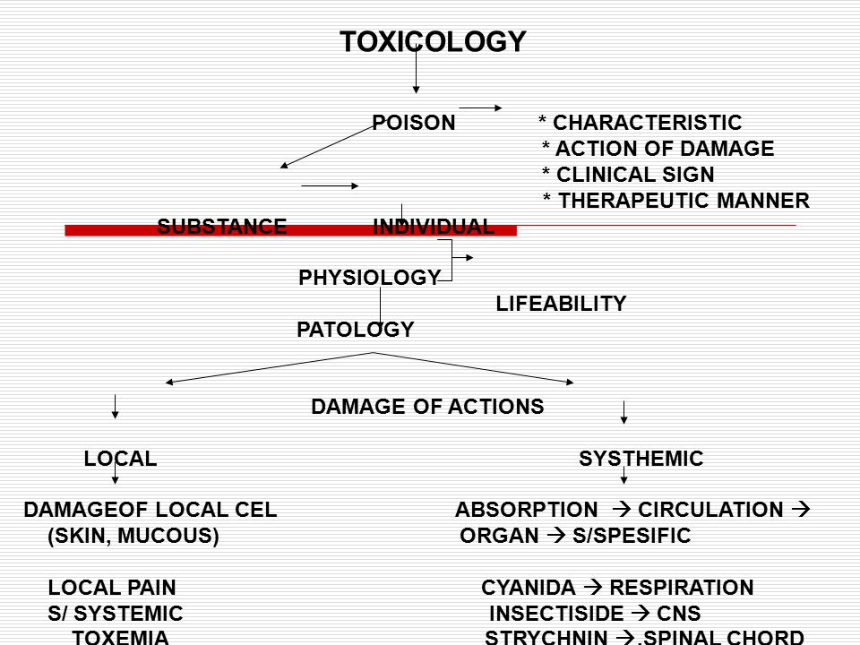 TOXICOLOGY POISON * CHARACTERISTIC * ACTION OF DAMAGE * CLINICAL SIGN * THERAPEUTIC MANNER SUBSTANCE INDIVIDUAL PHYSIOLOGY LIFEABILITY PATOLOGY DAMAGE