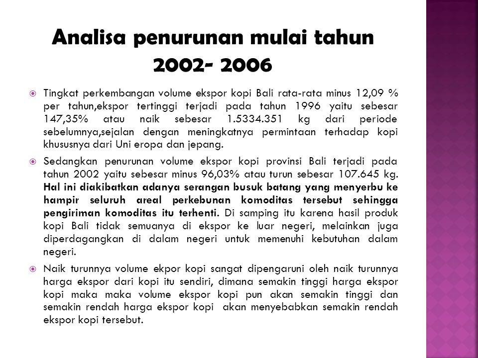 TahunVol. Ekspor kopi (Kg) Vol.Ekspor Hasil Perkebunan (kg) Konstribusi Volume Ekspor kopi Terhadap Volume ekspor hasil perkebunan (%) 19906.109.4006.