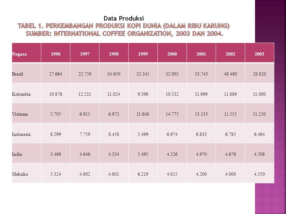  Pengaturan terhadap ekspor kopi sendiri secara spesifik tertuang dalam International Coffee Agreement (ICA) tahun 1994.