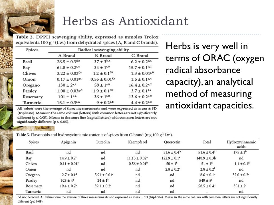 Herbs as Antioxidant Herbs is very well in terms of ORAC (oxygen radical absorbance capacity), an analytical method of measuring antioxidant capacities.