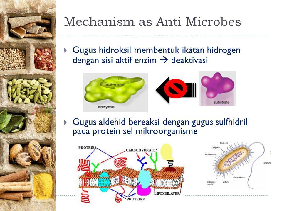 Mechanism as Anti Microbes  Gugus hidroksil membentuk ikatan hidrogen dengan sisi aktif enzim  deaktivasi  Gugus aldehid bereaksi dengan gugus sulfhidril pada protein sel mikroorganisme