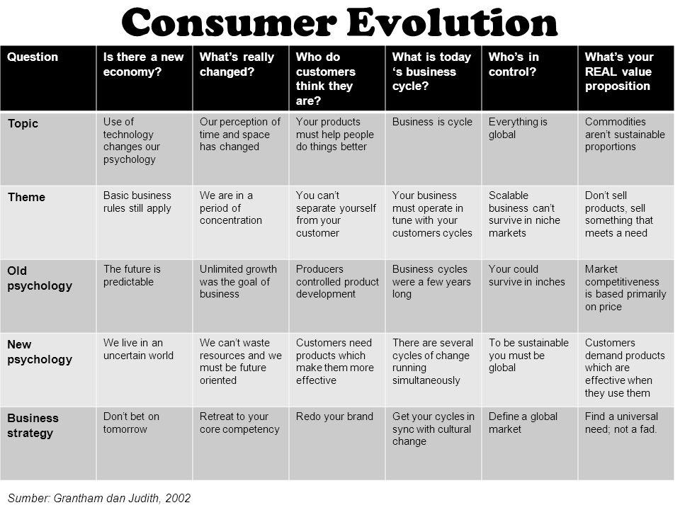 Mendorong Pelanggan Untuk Memilih (Model Hipotesis) Tahap Model AIDA Model Hirarki Efek Model Inovasi Adopsi Model Komunikasi Tahap kognitif Perhatian Kesadaran Pengetahuan Kesadaran Keterbukaan Penerimaan Respon kognitif Tahap Pengaruh/ Sikap Minat Keinginan Kesukaan Preferensi Keyakinan Minat Evaluasi Sikap Maksud Tahap perilaku Tindakan Pembelian Percobaan Adopsi Perilaku Pelanggan