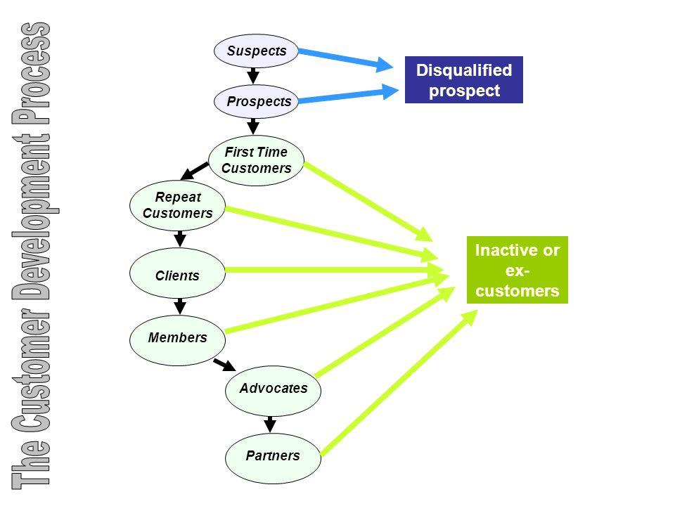 Kebiasaan membeli yang kompleks Ada tiga tahapan proses, yaitu pertama membangun keyakinan akan produk, kedua membangun sikap terhadap produk yang ber