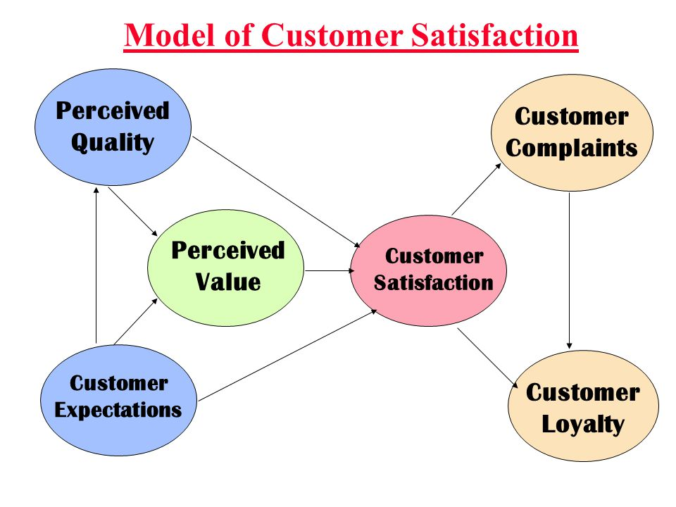 Satisfied Customers: Are loyal longer Buy more (new products & upgrades) Spread favorable word-of-mouth Are more brand loyal (less price sensitive) Of