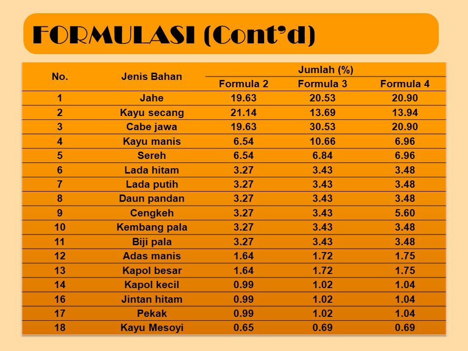 FORMULASI Formula standar (formula 1)
