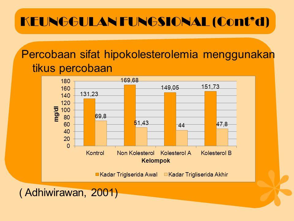 KEUNGGULAN FUNGSIONAL Percobaan sifat hipokolesterolemia menggunakan tikus percobaan ( Adhiwirawan, 2001)