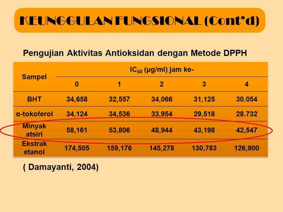 KEUNGGULAN FUNGSIONAL (Cont'd) Percobaan sifat hipokolesterolemia menggunakan tikus percobaan ( Adhiwirawan, 2001)