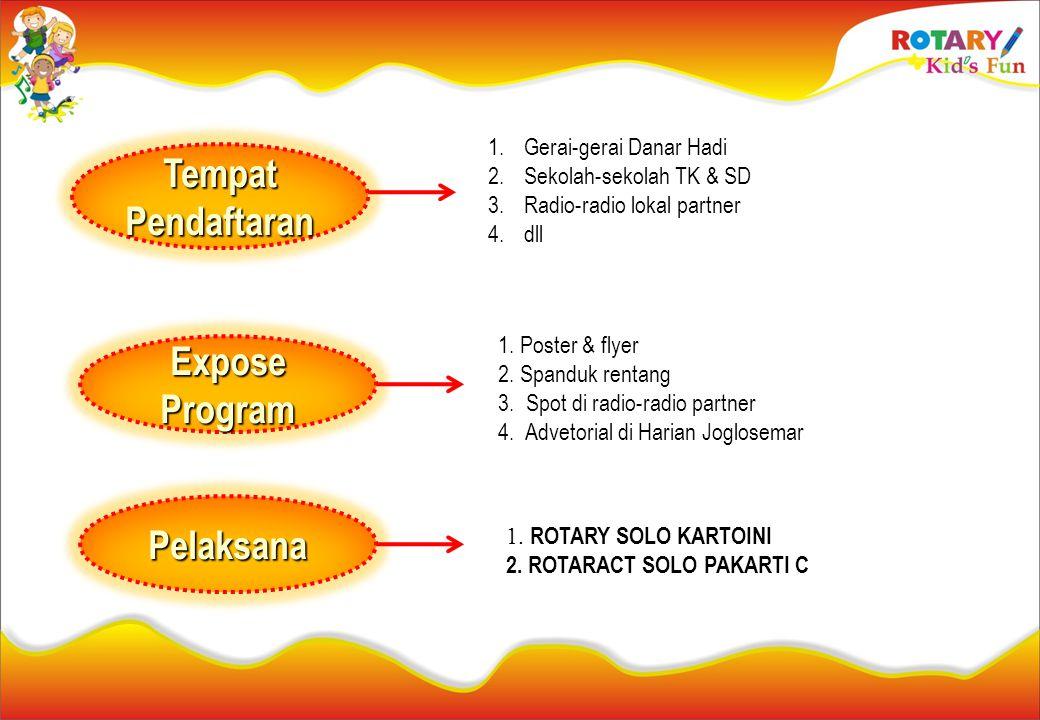 1. Poster & flyer 2. Spanduk rentang 3. Spot di radio-radio partner 4. Advetorial di Harian Joglosemar 1. ROTARY SOLO KARTOINI 2. ROTARACT SOLO PAKART