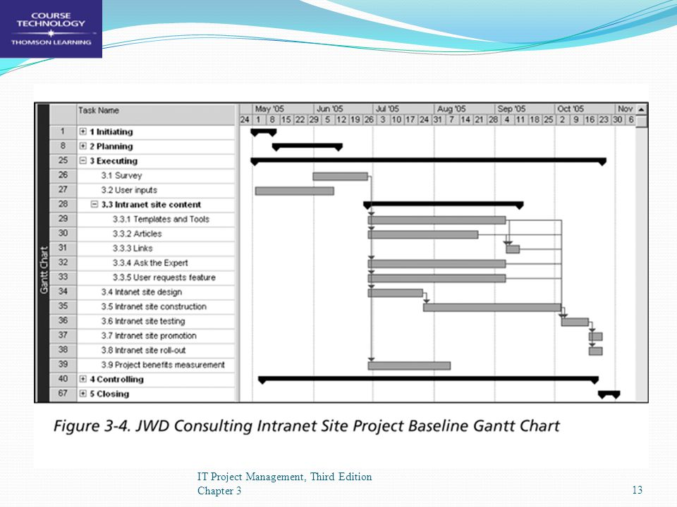 JWD's Project Gantt Chart IT Project Management, Third Edition Chapter 313