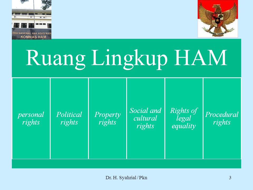 Dr. H. Syahrial / Pkn Ruang Lingkup HAM personal rights Political rights Property rights Social and cultural rights Rights of legal equality Procedura