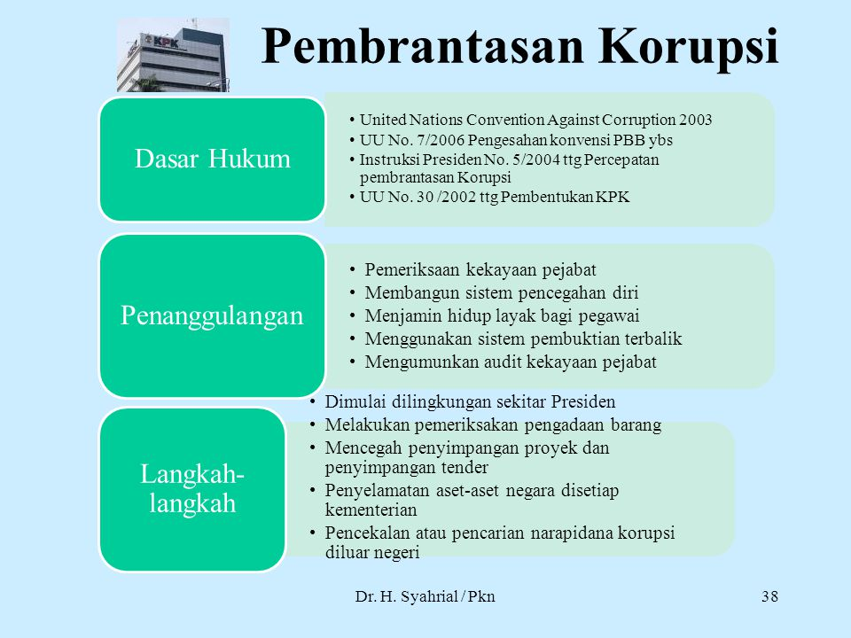 Pembrantasan Korupsi Dr. H. Syahrial / Pkn United Nations Convention Against Corruption 2003 UU No. 7/2006 Pengesahan konvensi PBB ybs Instruksi Presi