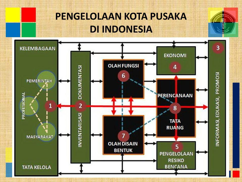 PENGELOLAAN KOTA PUSAKA DI INDONESIA 16