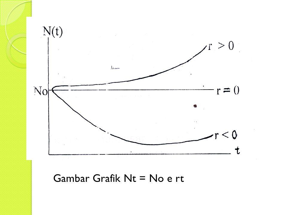 Gambar Grafik Nt = No e rt