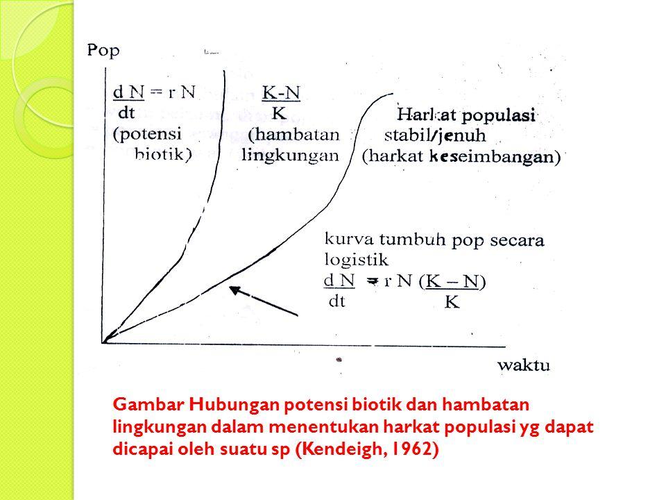 Gambar Hubungan potensi biotik dan hambatan lingkungan dalam menentukan harkat populasi yg dapat dicapai oleh suatu sp (Kendeigh, 1962)