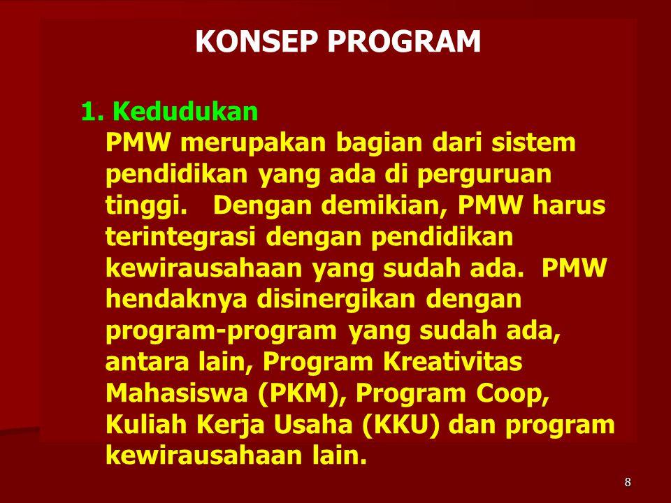 KONSEP PROGRAM 1. Kedudukan PMW merupakan bagian dari sistem pendidikan yang ada di perguruan tinggi. Dengan demikian, PMW harus terintegrasi dengan p