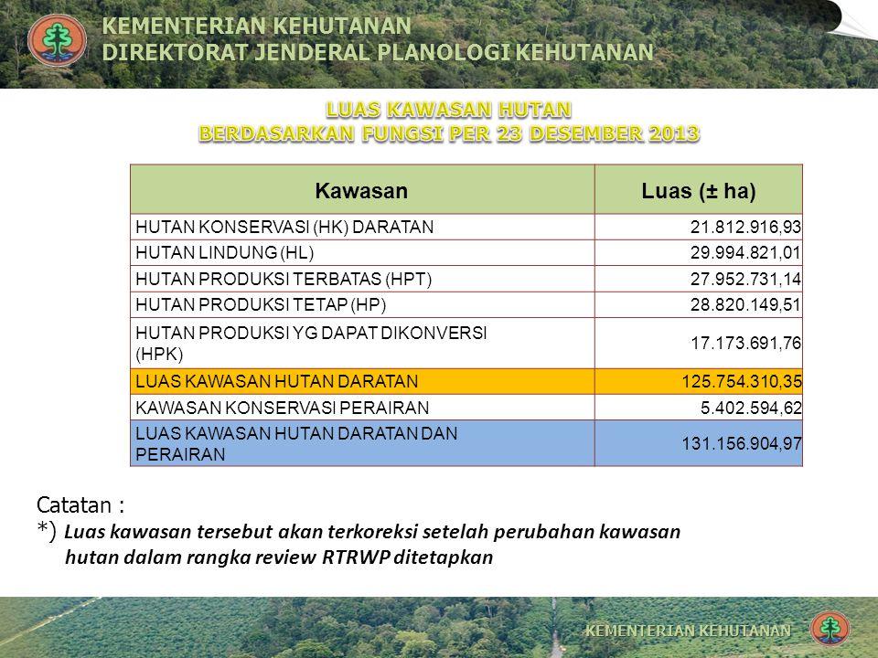 KEMENTERIAN KEHUTANANKEMENTERIAN KEHUTANAN DIREKTORAT JENDERAL PLANOLOGI KEHUTANANDIREKTORAT JENDERAL PLANOLOGI KEHUTANAN Mekanisme Pemanfaatan Kawasan Hutan untuk Kepentingan Non Kehutanan dapat ditempuh melalui prosedur : a.Perubahan Peruntukan Kawasan Hutan (Tukar Menukar Kawasan Hutan) b.Penggunaan Kawasan Hutan (Pinjam Pakai Kawasan Hutan)